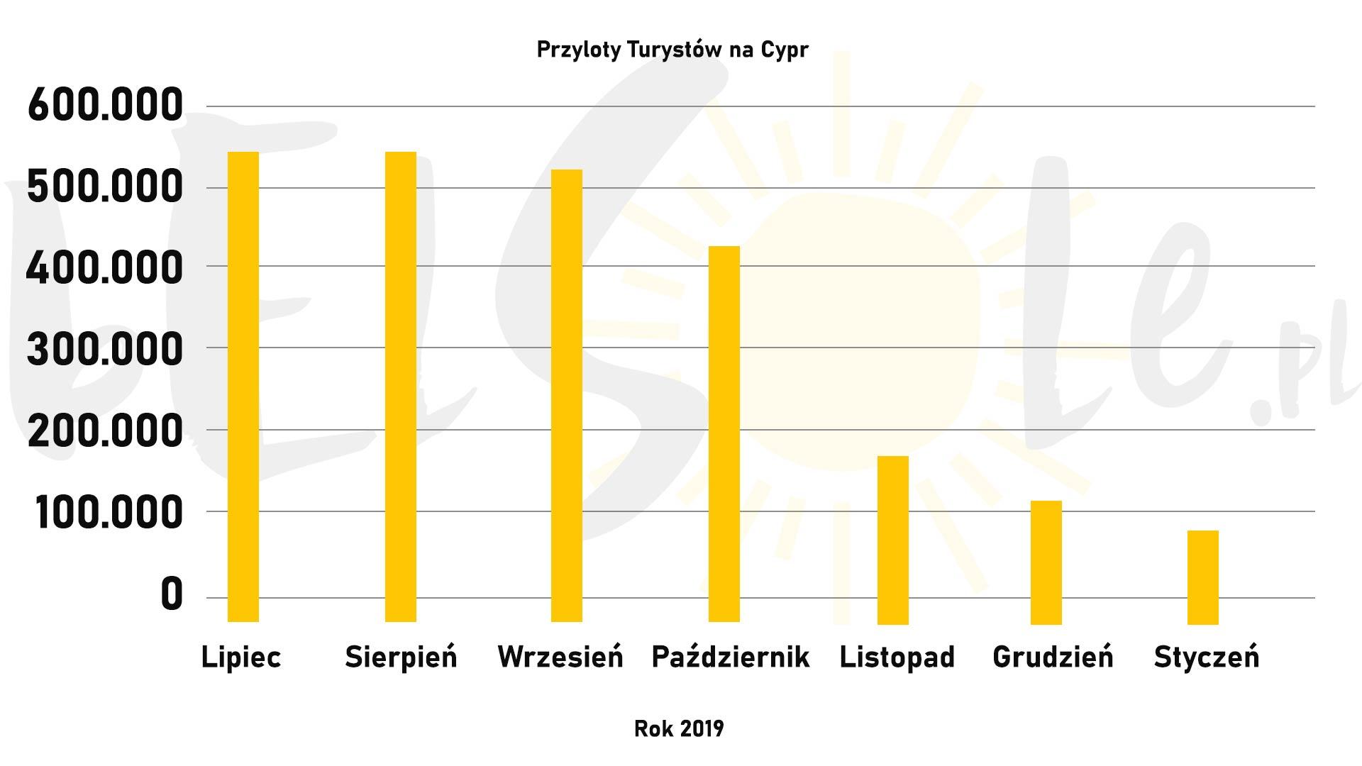 liczba turystów cypr